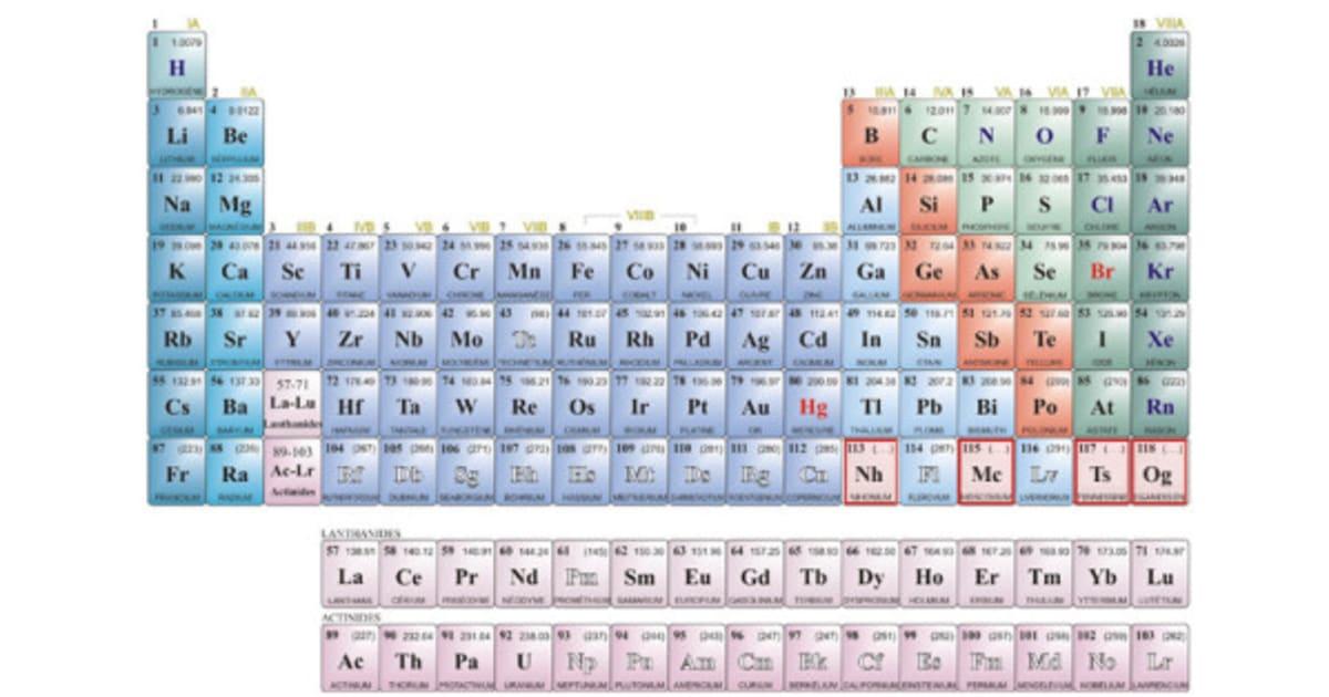 Bac de physique chimie les lyc ens vont devoir se for F tableau periodique