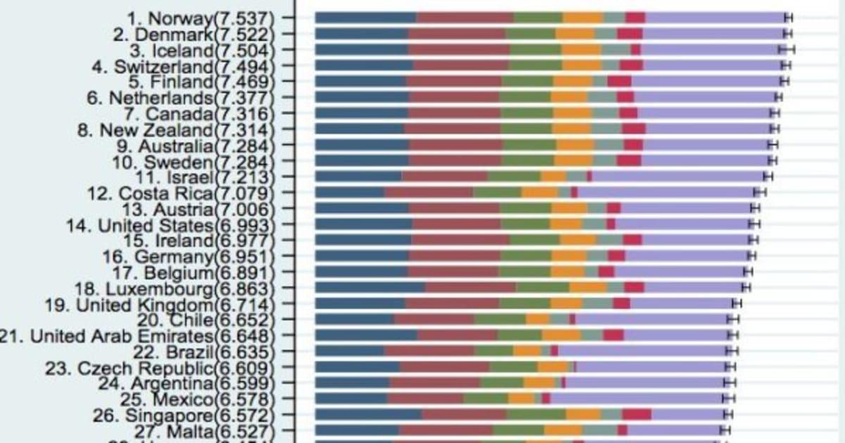 世界幸福度ランキング2017発表、...