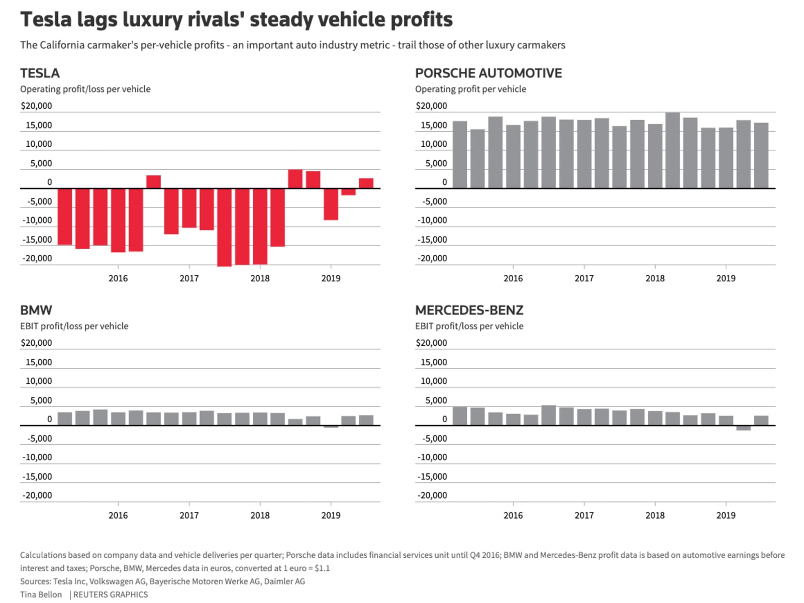 While we wait for Tesla's earnings report, here's how its profit per vehicle compares