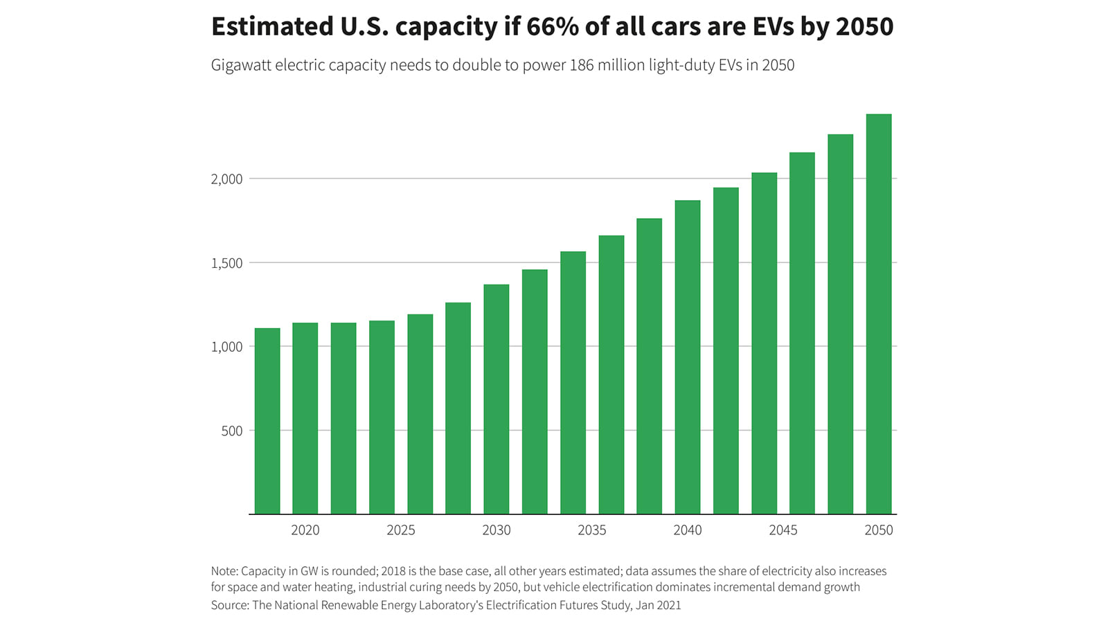 Estimated U.S. capacity if 66% of all cars are EVs by 2050