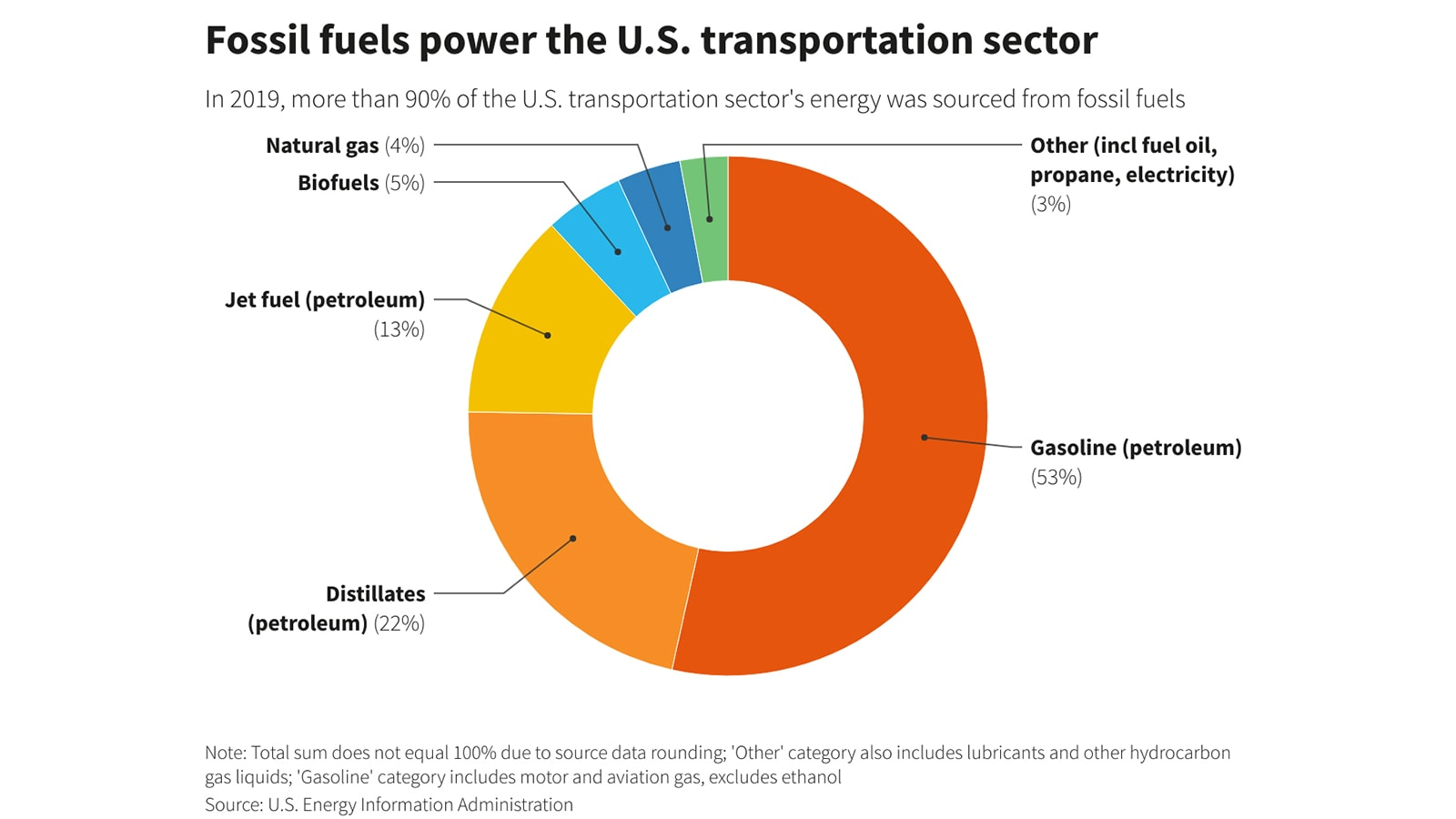 Fossil fuels power the U.S. transportation sector