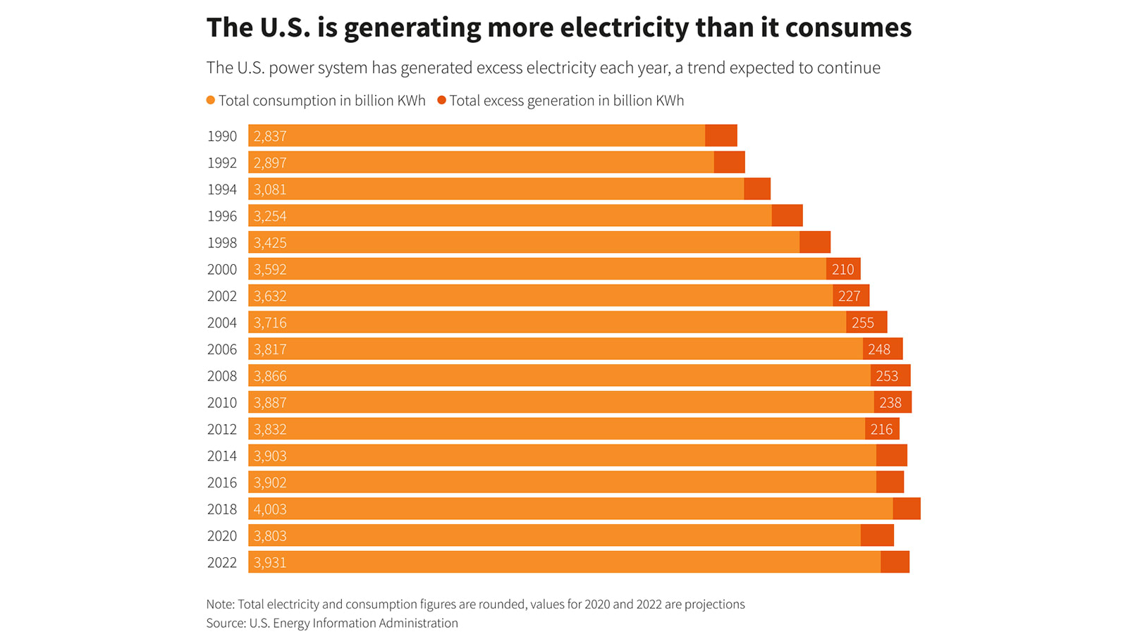 The U.S. is generating more electricity than it consumes