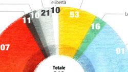Bersani e la fatidica quota 159, l'unica strada è trovare un accordo con il