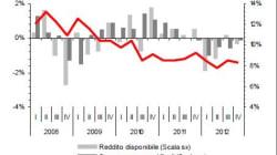 Italiani sempre più poveri: scendono i redditi e crolla il potere di acquisto