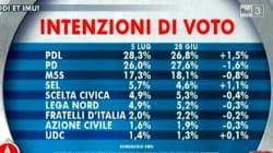 Sorpasso Pdl sul Pd e Renzi resta il leader più amato