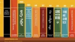 Quali sono i libri più letti del