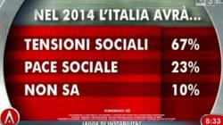 Per gli italiani la crisi non finirà nel