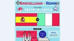 Barcellona vs Roma, qual è la città migliore?