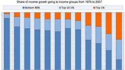アメリカの「スーパーリッチ」が世界の所得格差を拡大させる