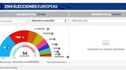 Reacciones a los resultados de las elecciones europeas, en