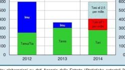 Bankitalia: con la Tasi rischio rincari del 60% rispetto al
