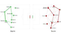 Algérie - Russie en statistiques, minute par