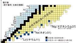 重い元素に中性子ハロー同位体はあるか