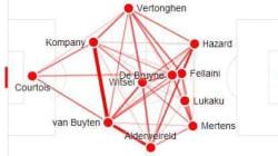 Suivez Belgique - Etats-Unis en statistiques, minute par