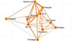 Suivez Pays-Bas - Costa Rica en statistiques, minute par