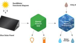 La valigia solare che purifica l'acqua per un