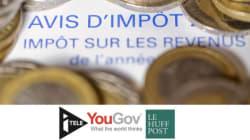 SONDAGE EXCLUSIF - Les Français ne croient pas aux baisses