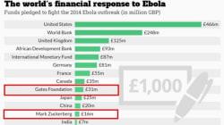 Le donazioni di Gates e Zuckerberg per l'ebola battono Cina e