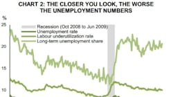 Canada's Job Situation Worse Than We Thought For Past 2