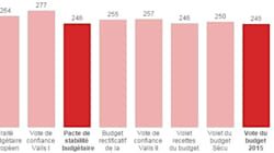 Le budget 2015 adopté à une courte majorité, malgré les