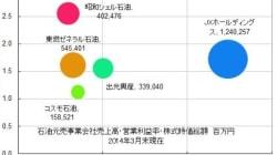 出光興産、昭和シェルを5000億円でTOB。借入調達はこれでほぼ限界へ。