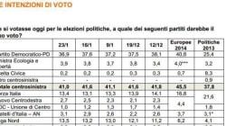 Il Pd perde ancora consensi, salgono Forza Italia e Lega