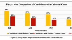 17 Percent Of Delhi Election Candidates Have Criminal Records:
