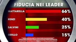 Sale ancora la fiducia in Renzi e torna al 40%