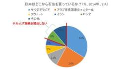 日本はどこから石油を買っているか?