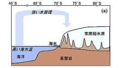 海水面、500〜250万年前に10メートル近く上昇した可能性