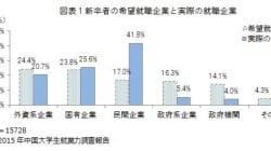 2015年就職戦線、史上最悪の就職難の懸念もベンチャー支援の広がりが(中国)