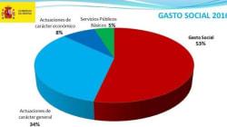El 53,5% del presupuesto irá destinado a gasto
