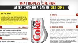 Cosa succede al nostro corpo dopo aver bevuto Coca Cola light?