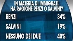 Sui migranti Renzi batte