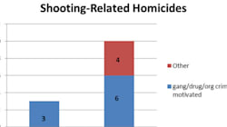 Shooting-Related Homicides On The Rise, Calgary Police