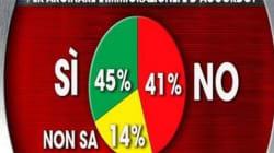 Quasi la metà degli italiani vorrebbe il blocco della circolazione per arginare