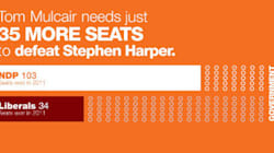 NDP Pushes For '35 More Seats' Despite Having