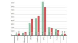 La Chine, plus gros émetteur de CO2 au monde, bien aidée par les importations des pays