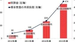 COP21「パリ協定」が日本に迫るもの 原発再稼動の是非と再エネ普及に伴う負担増