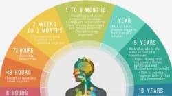 Cosa accade al nostro corpo quando smettiamo di fumare?