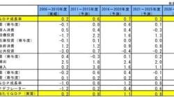けいざい早わかり:2030年度までの日本経済