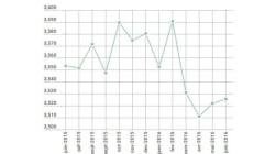Le chômage augmente en juin pour le deuxième mois