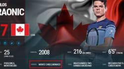 Milos Raonic, ce Canadien exilé fiscal à