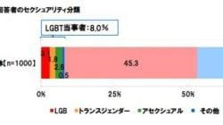 LGBT、働く人の8% 職場にいると「抵抗を感じる」が35%(調査結果)