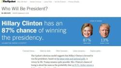 トランプが勝つ確率は13%!国民を侮った男の窮地