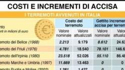 Terremoti, in mezzo secolo gli italiani hanno versato 145miliardi in accise per ricostruire