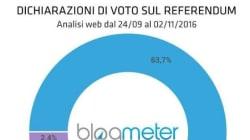 Il 64% degli utenti social che si sono espressi sul referendum vota