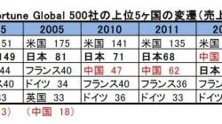 「アジア諸国の有力企業動向」-フォーチュン・グローバル500社ランキングの変遷から:中国企業は100社超がランクイン:研究員の眼