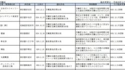 厚生労働省、ブラック企業リストで334社を公表 今後は毎月更新