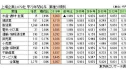 上場企業のサラリーマン、平均給与は605万円 高い業種・低い業種(調査結果)